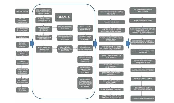 Yat Tasarımında DFMEA Uygulaması class=
